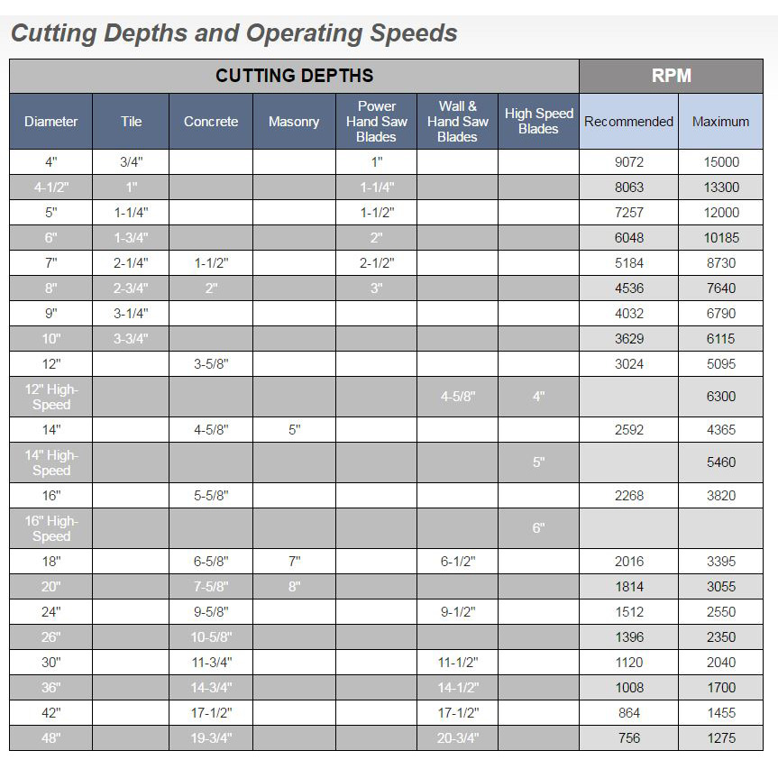 Cutting Depths & Operating Speeds